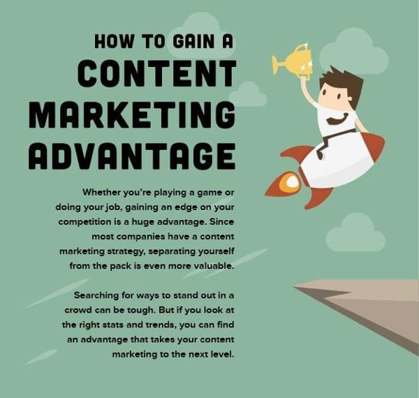 Screenshot of the How to Gain a Content Marketing Advantage infographic.