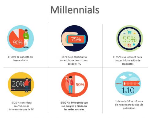 Why Consider Millennials in a Digital Marketing Plan?